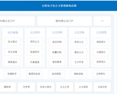 公文管理平台—全程电子公文核心特点
