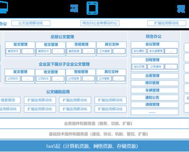 全程电子公文管理平台—中化集团典型案例
