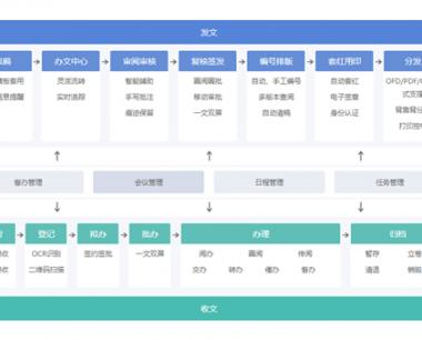 集团化公文管理平台—中国远洋海运集团