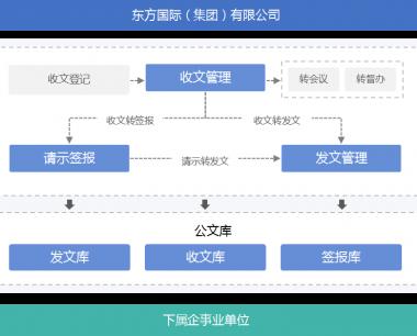 多级交换的公文平台—东方国际集团