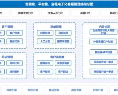 EC客服管理平台,EC客服管理系统