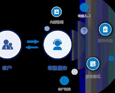 内外协同客服管理由来,客服管理平台系统