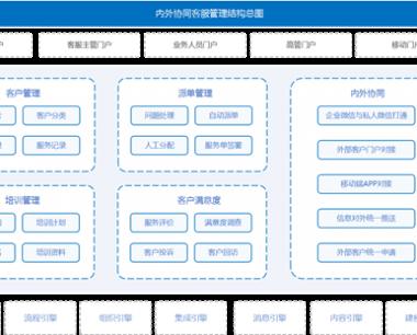 内外协同客服管理解决方案,内外协同客服方案介绍