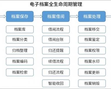 OA系统电子档案管理方案:高效采集、安全管理