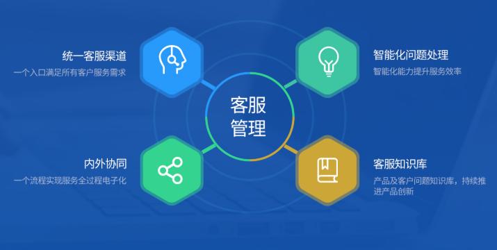 电子化线上客服,内外协同客户服务体系