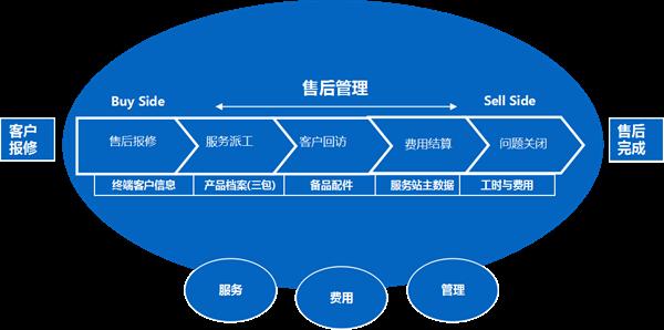 内外协同客服管理,查特工业售后服务平台