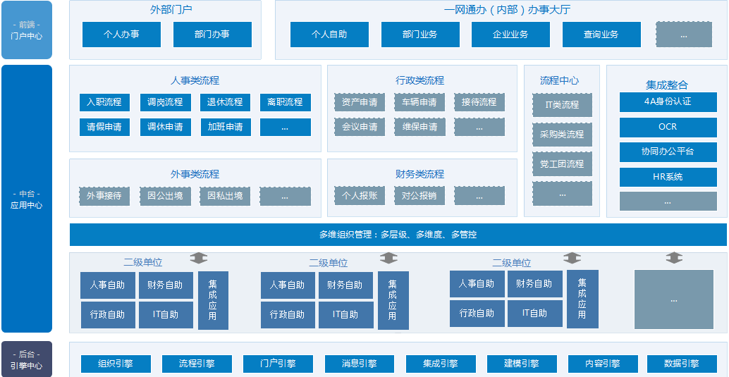中交集团一网通办的人事管理流程