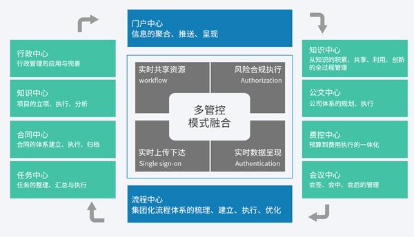 移动OA办公系统企业集团管控平台