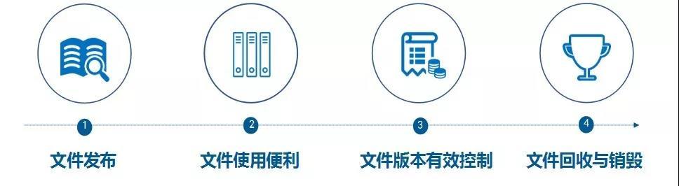 OA系统用ISO标准规范企业工艺文档,实现生产全程无纸化